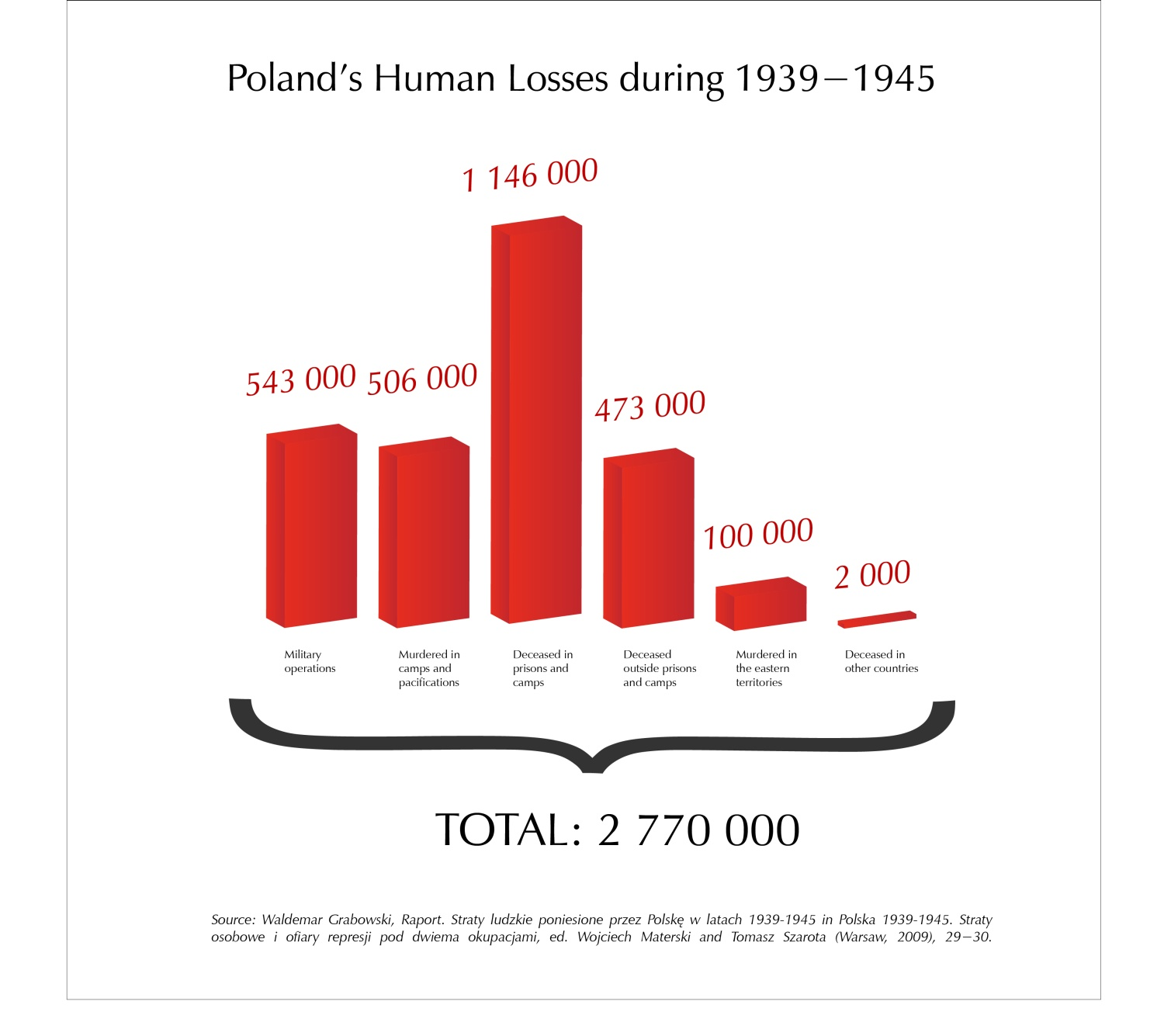Poland's Human Losses during 1939-1945
